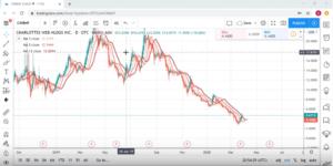 Charlotte's Web Hemp Stock News CBD Stock Best Stock 2020