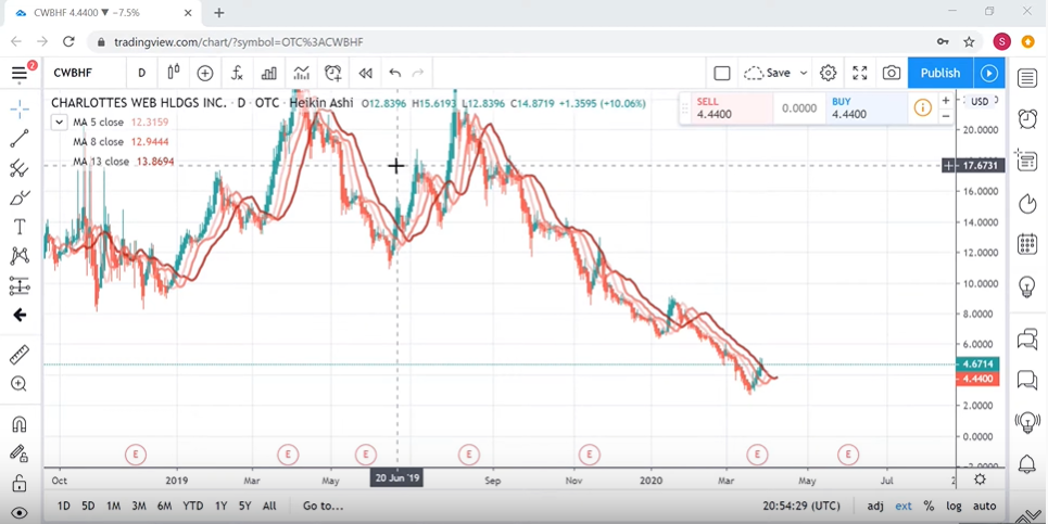 Technical Analysis of Charlotte's Web – March 28th, 2020