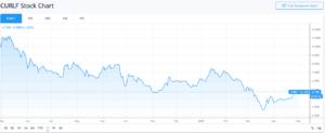 CURLF Stock Chart