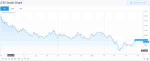 GTI Stock Chart