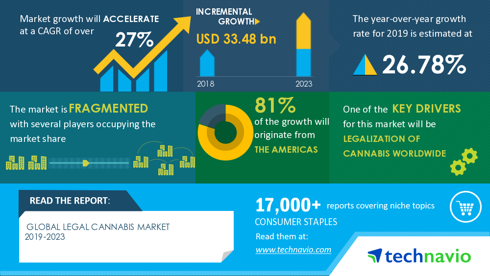 Legal Cannabis Market 2019-2023 | Legalization Of Cannabis Worldwide to Boost Growth