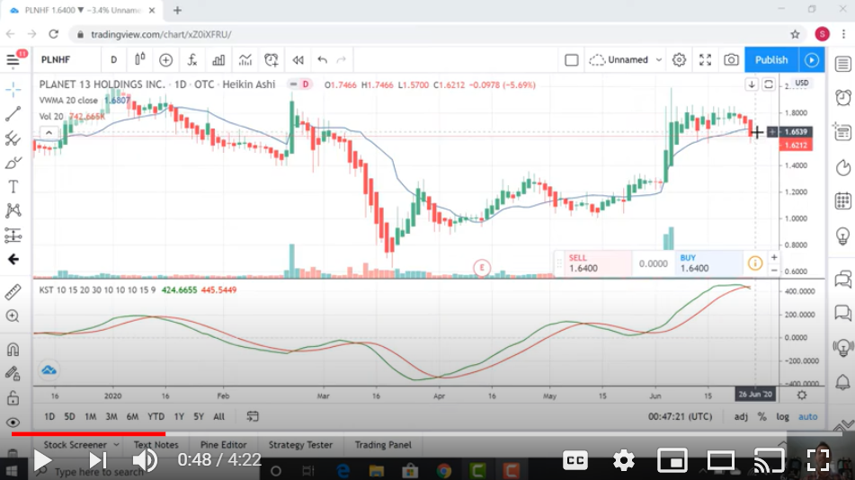 Technical Analysis of Planet 13