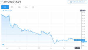 Tilray: Will This Marijuana Stock Gain Momentum in 2020?