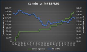 Algorithmic Stock Trading Software Performance