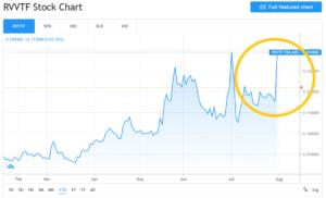 Revive Cannabis Stock Algorithmic Stocks Trades