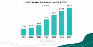 Best Hemp Stocks 2020