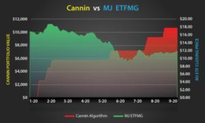 Cannin vs MJ ETF Final