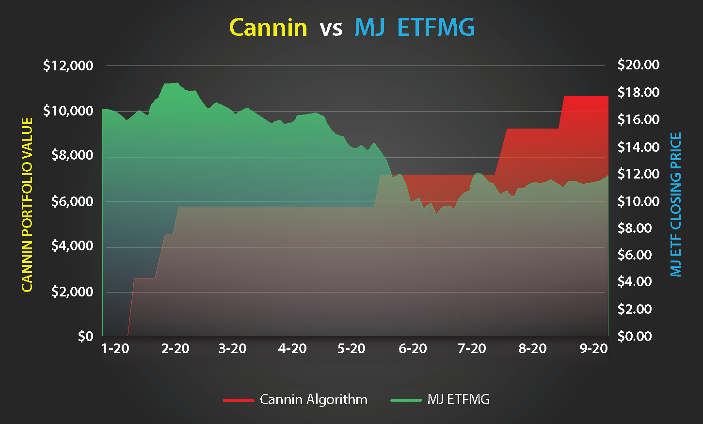 Algorithmic Stock Trading Hemp Stocks VS Largest Cannabis ETF Stock