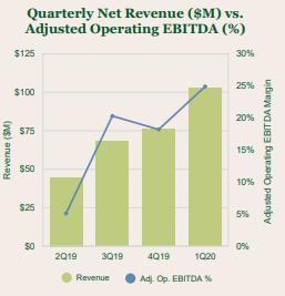 GTBIF Revenues