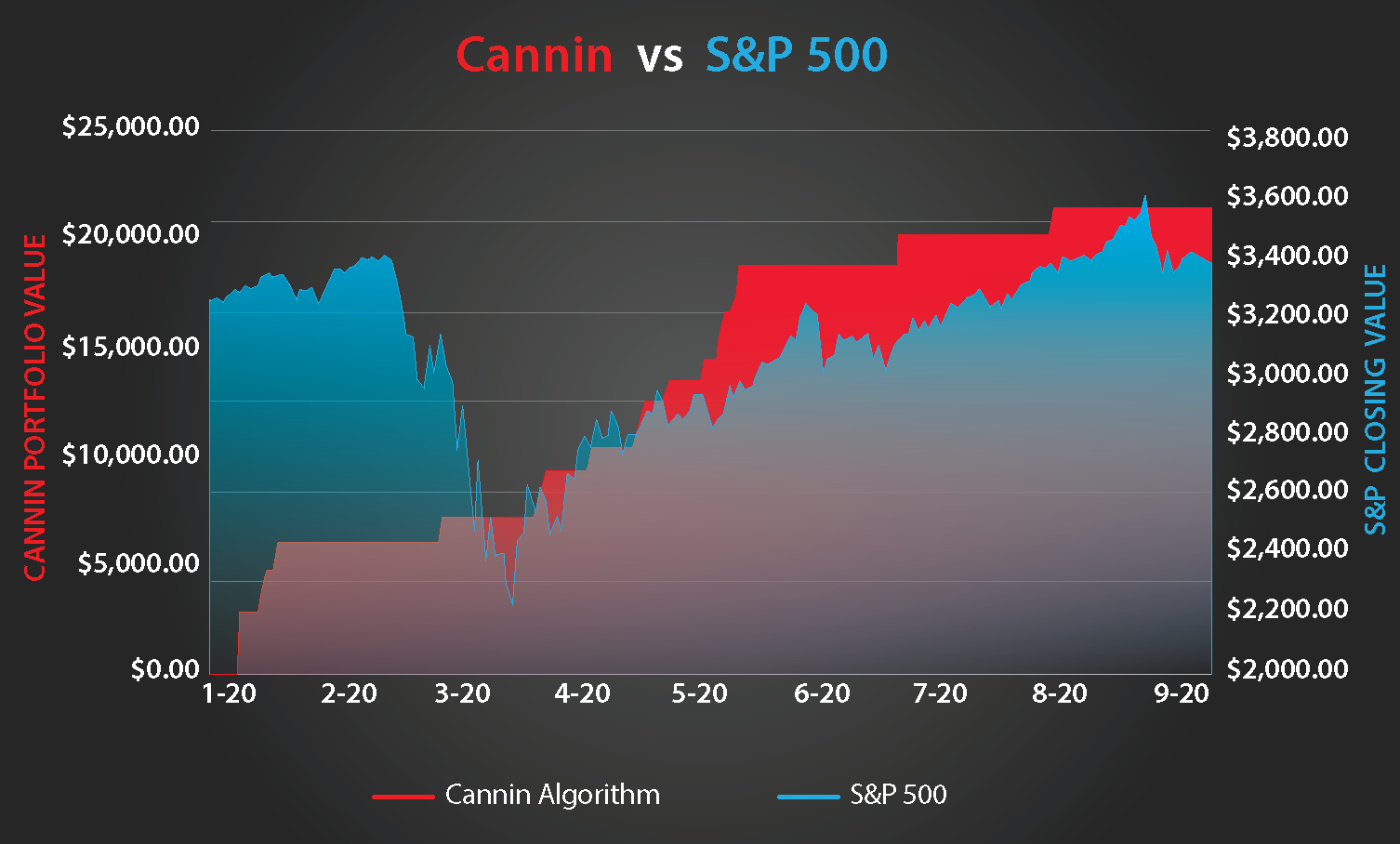 Hemp Stocks Algorithmic Stock Trades S&P 500 Vs Cannin.com