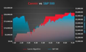 Hemp Stocks Algorithmic Stock Trading VS SP500
