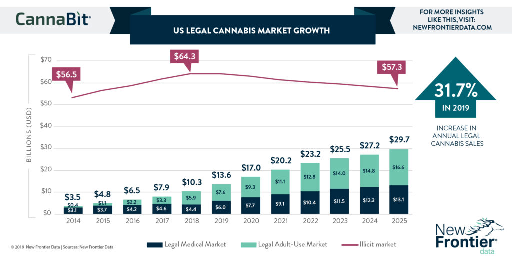 Is GrowGeneration the Best Cannabis Stock for 2020?