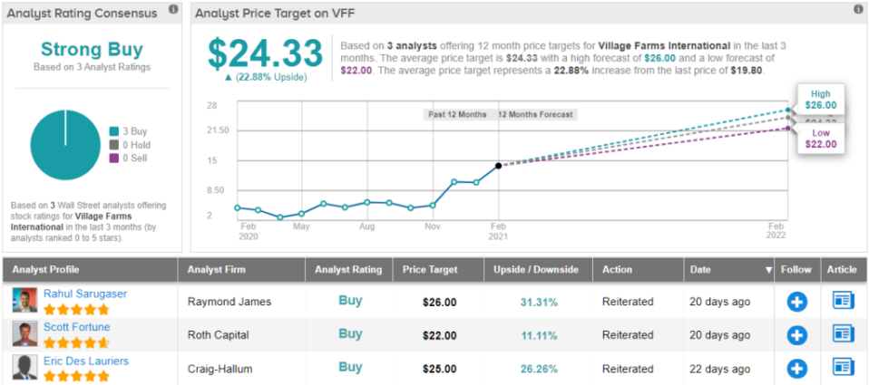Village Farms: Perfect Hemp Stock Pick for Your Portfolio?