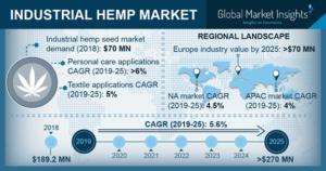 industrial hemp market hemp stocks
