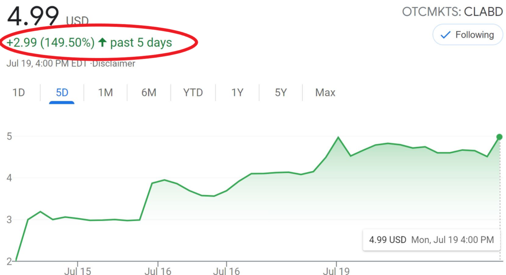 Little-Known Biotech Stock Up 149%
