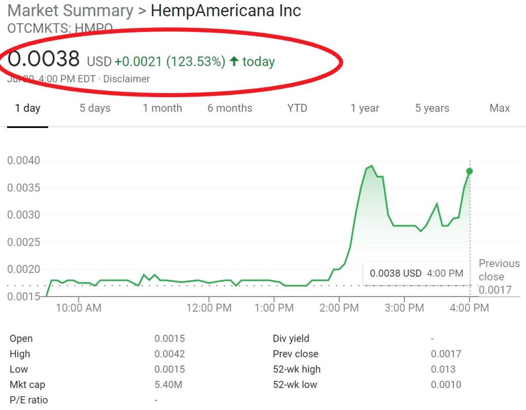Hemp Stock HMPQ Soars 123%