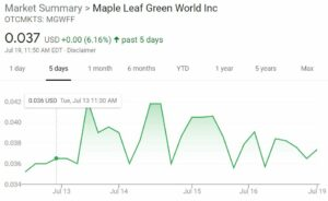 Cannin's Top 3 Cannabis Stocks for July