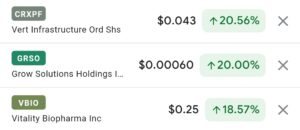 Top 3 Cannabis Stock Gainers Today