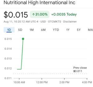 Cannabis Stocks to Watch: Nutritional High International